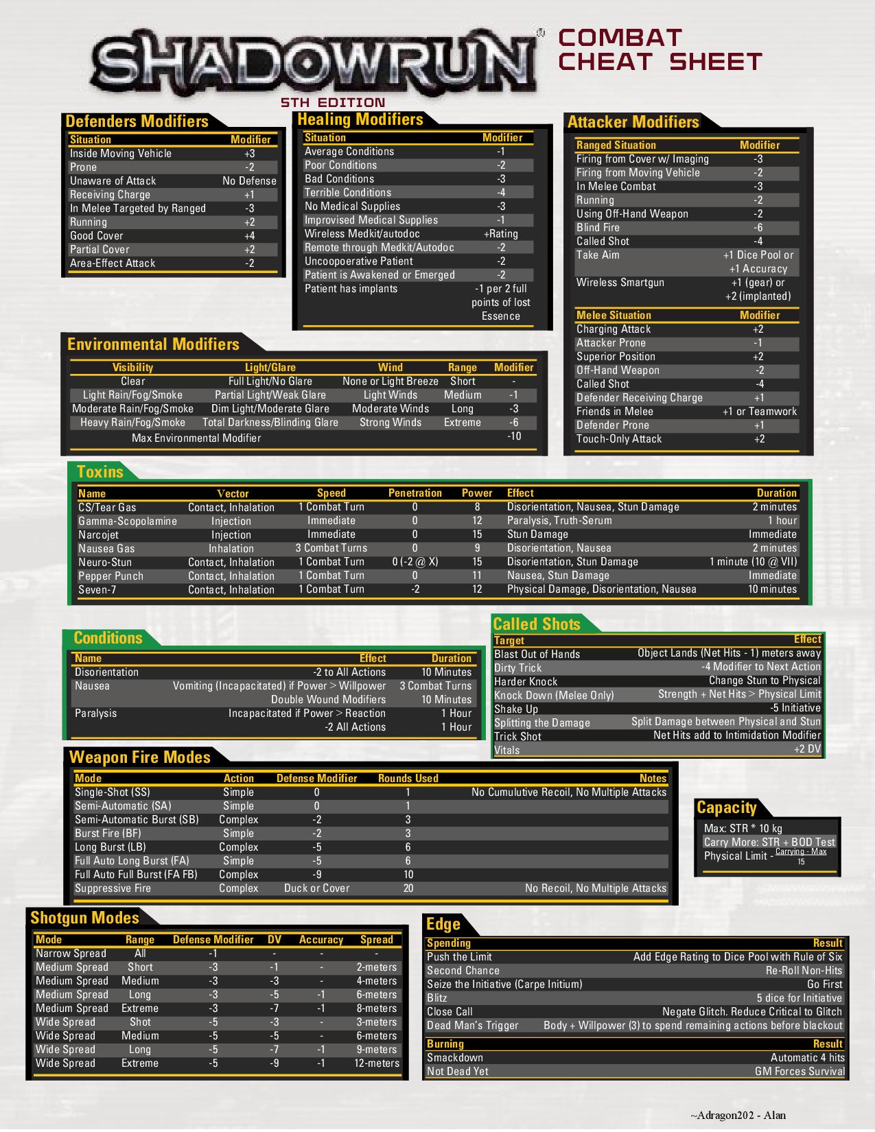 shadowrun 5th edition character sheet pdf