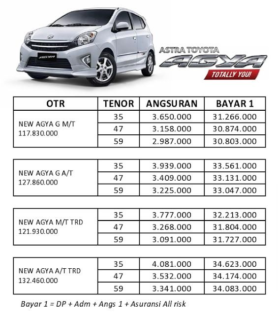 cicilan grand new avanza brand toyota camry for sale philippines automobile jakarta paket kredit agya dan
