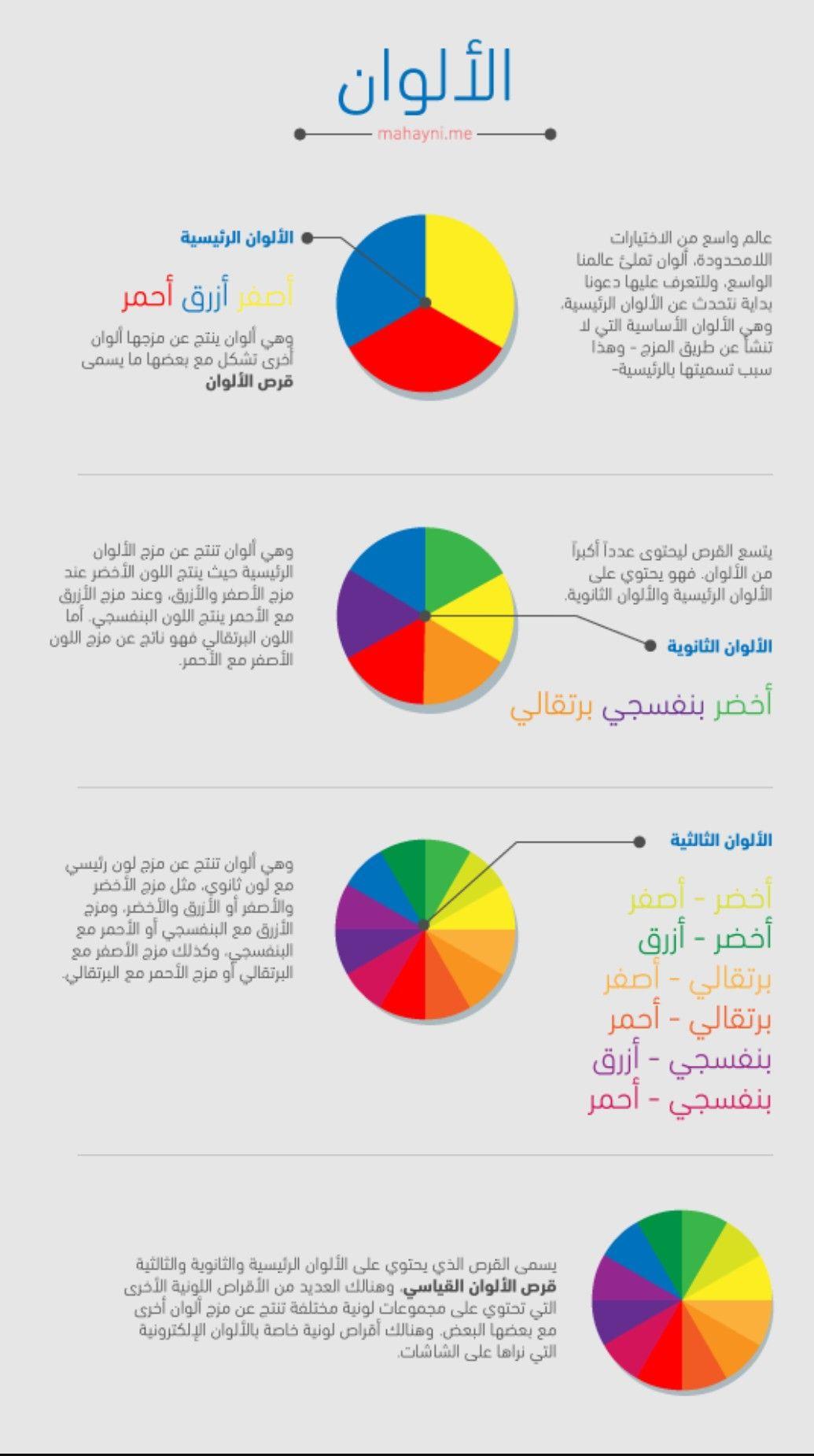 Pin By Gh Riyad A On Gh Riyadh Pie Chart Chart Diagram