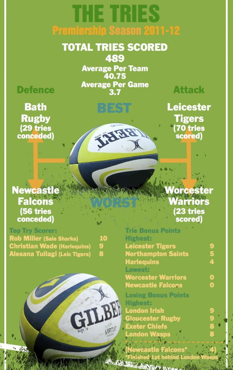rugby premiership tries infographic living rugby sporting