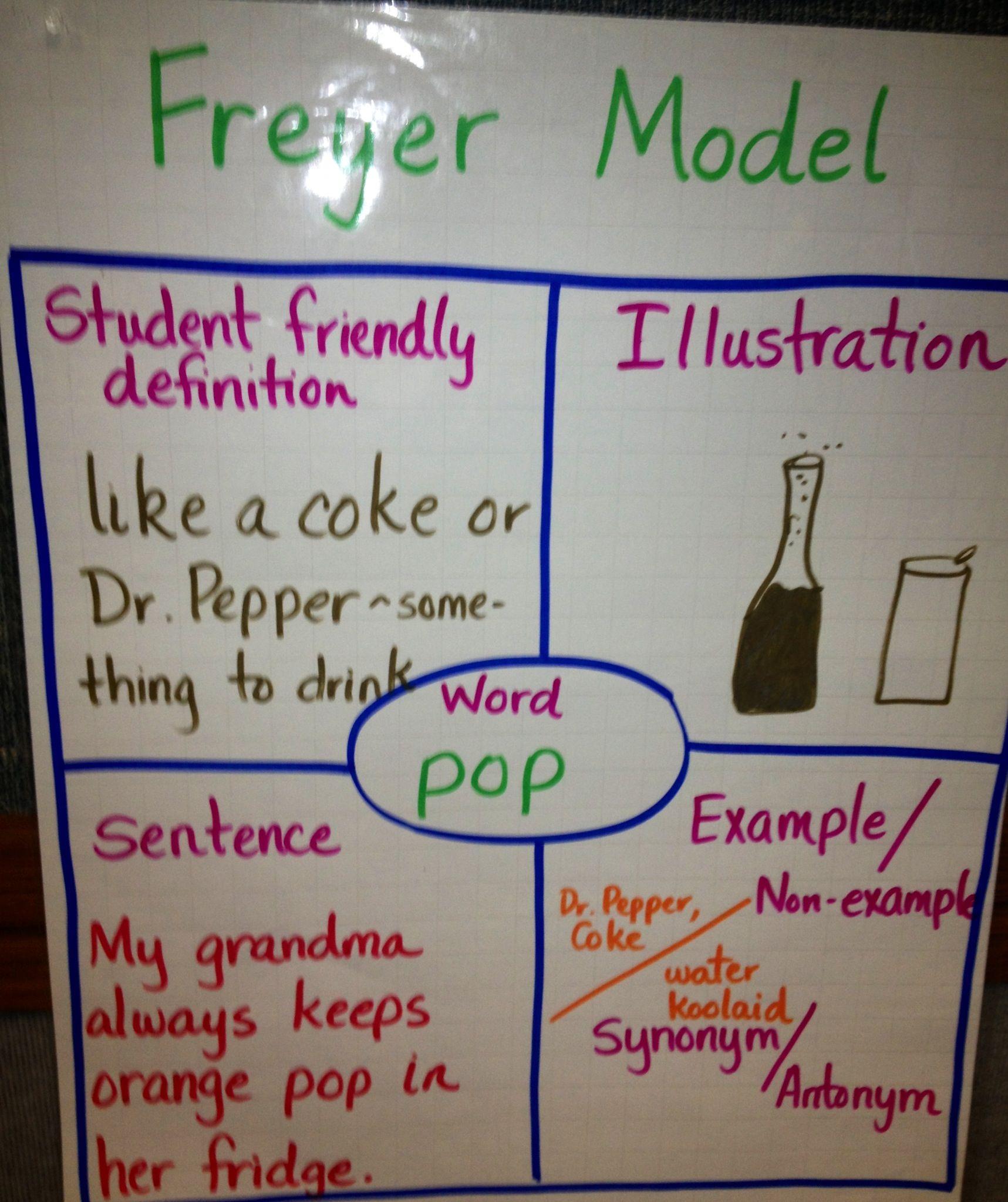 Frayer model anchor chart | Secondary Teacher Ideas | Pinterest ...