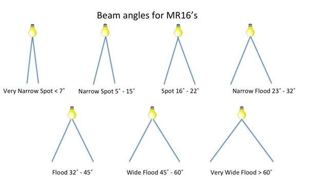 Which Led Light Bulb Beam Angle Should I Use Lighting