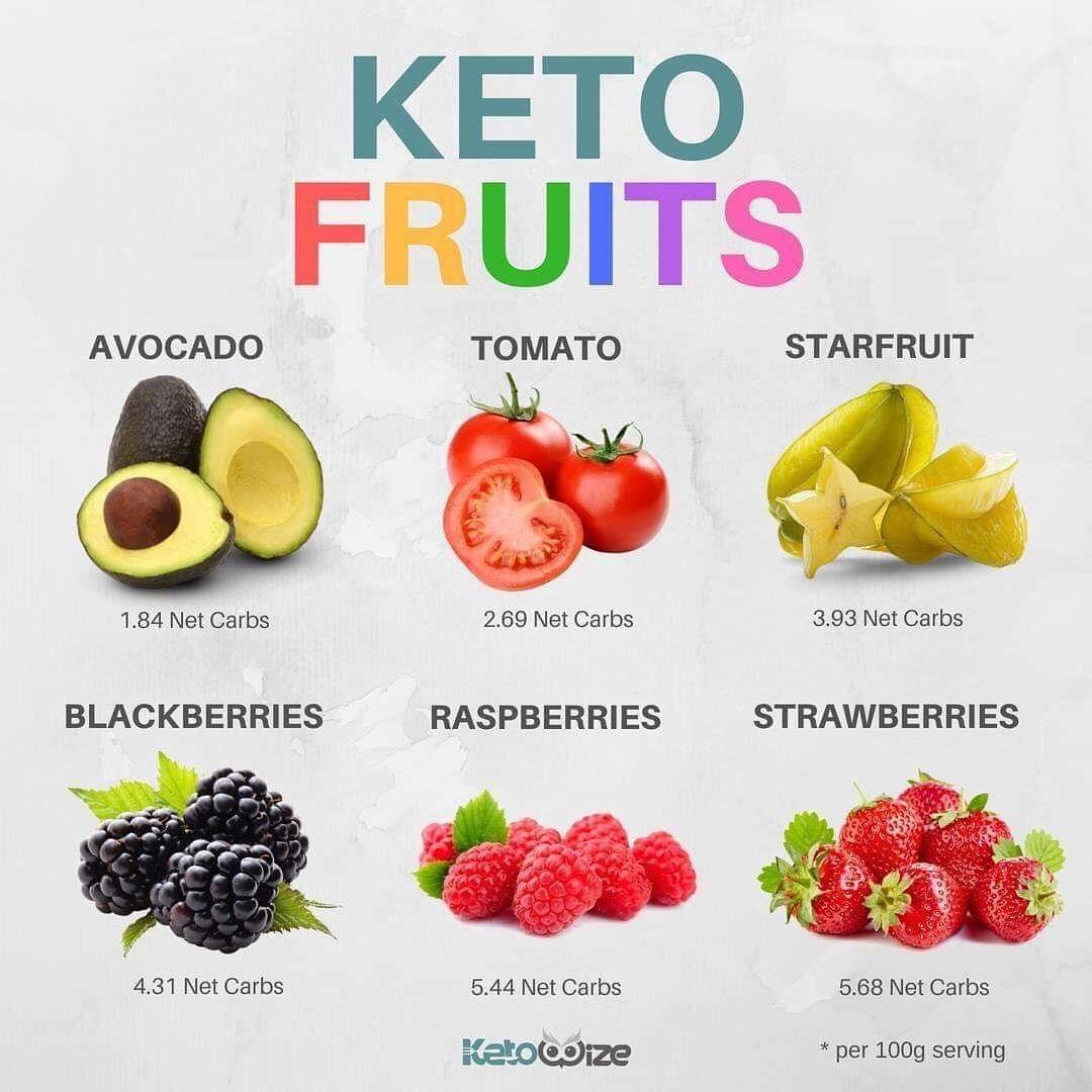 "Simple keto recipes on Instagram ""KETO FRUITS Think you"