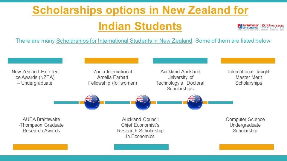 Wants To Study In New Zealand Let S Have A Look On Various