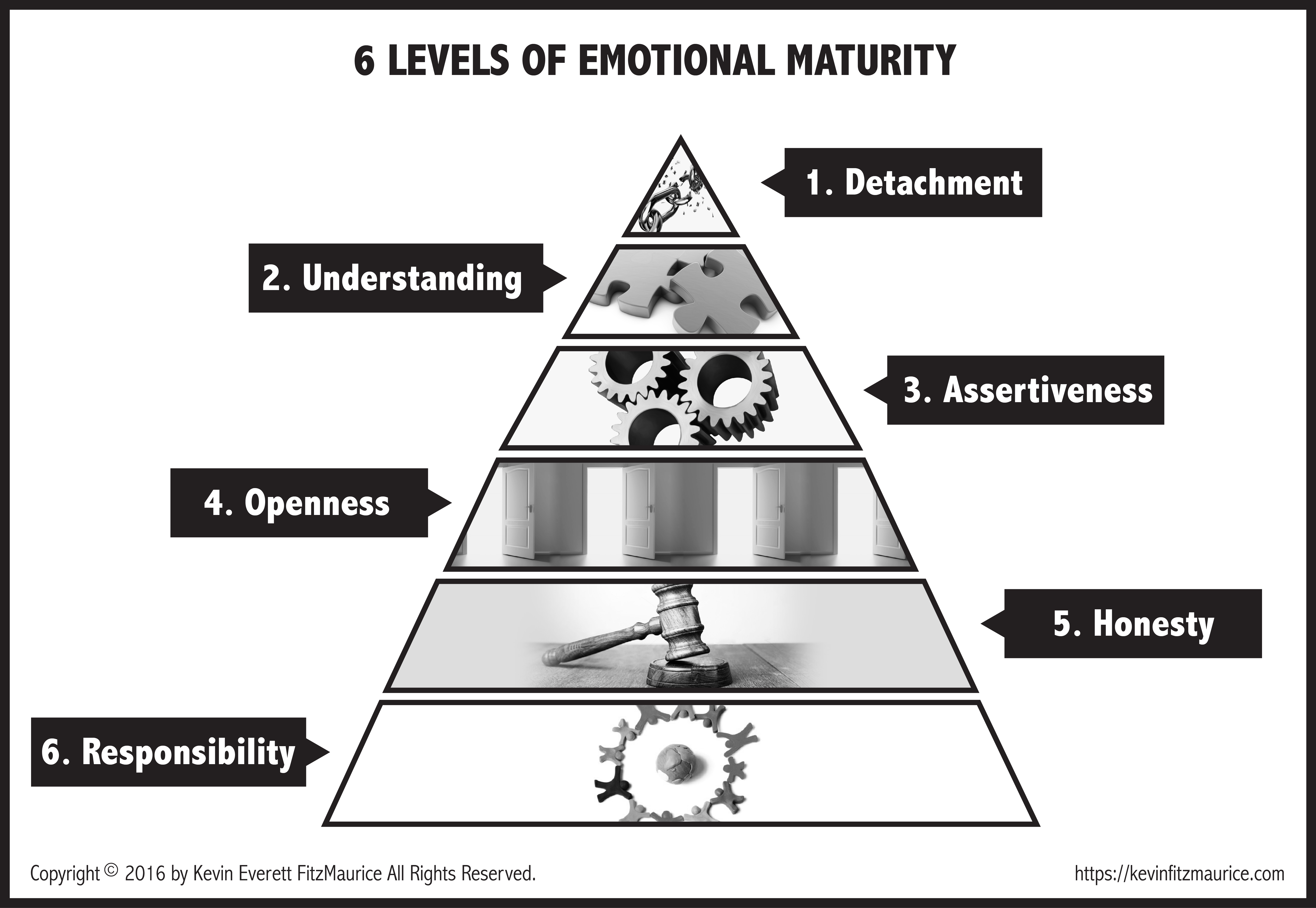 Levels of emotional maturity