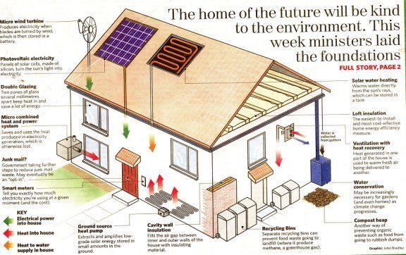 Eco Home Eco Friendly House Eco House Eco House Design