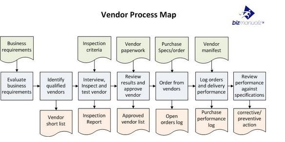 Practical Guide to Creating Better Looking Process Maps Business - vendor analysis