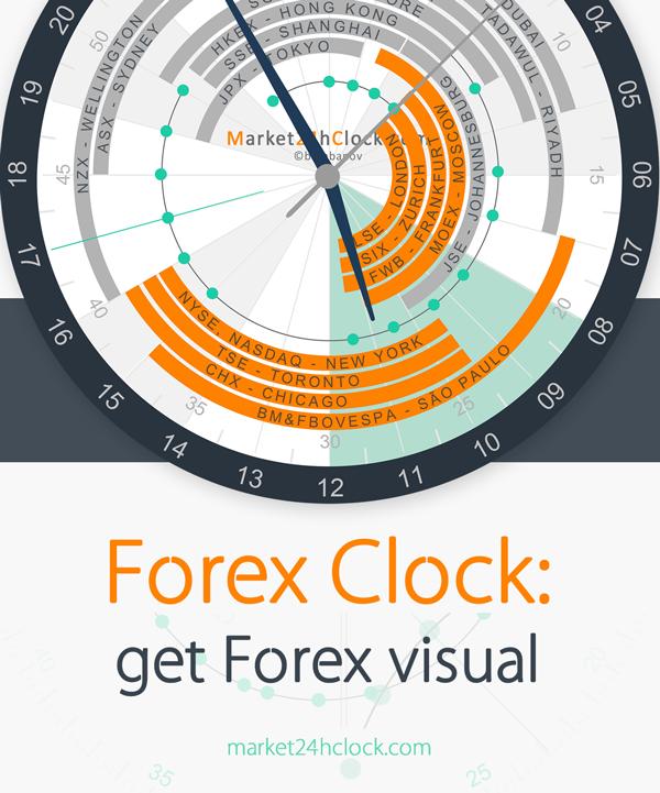forex market hours clock