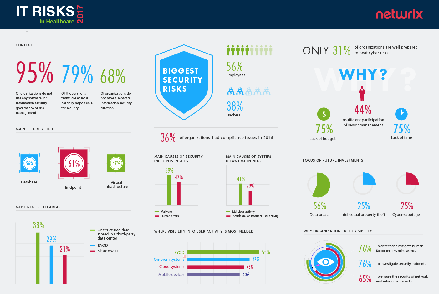 Infographics Top Cybersecurity Risks For Healthcare Industry Netwrix Blog Cyber Security Health Care Healthcare Industry
