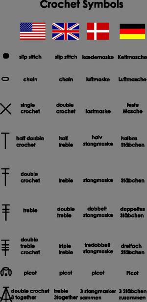 Crochet Terms In Us Uk German And Danish Crochet Symbols Crochet Chart Crochet Instructions
