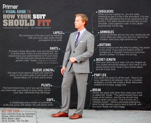 WellGroomed Tutorial How A Suit Should Fit Note While The