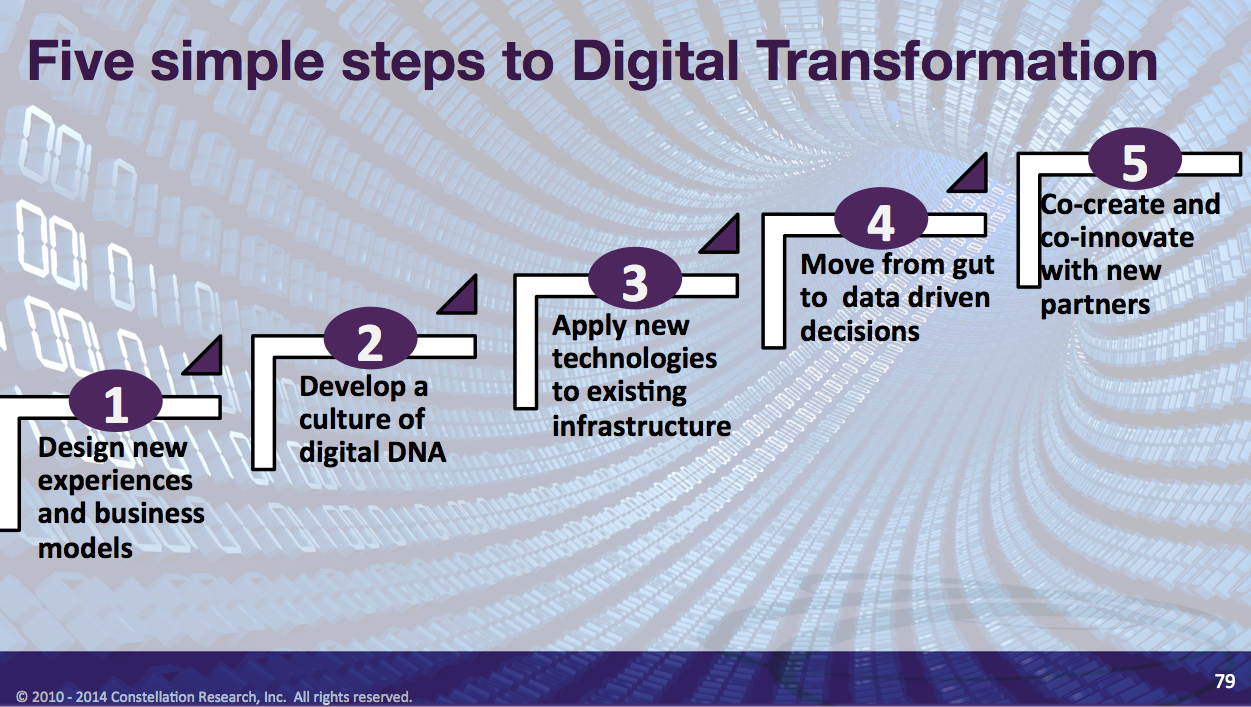 Five Simple Steps To Digitaltransformation And Digital Business
