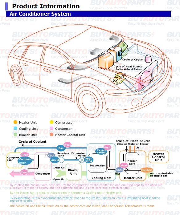 Automotive Ac Systems Are Very Straight Forward In Their Purpose