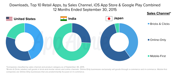 Top 10 Retail Apps Downloads Sales Channel iOS Google Play US India