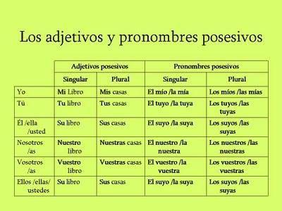 14 Los Pronombres Posesivos Los Adjetivos Posesivos Ideas Teaching Spanish Possessive Adjectives Spanish Grammar