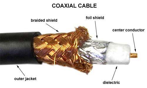A coaxial cable consists of an outer conductor and an inner ...