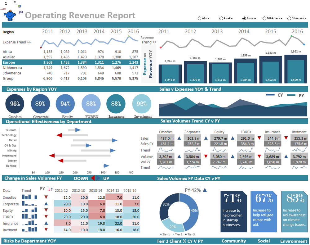 The above excel dashboard shows a range of metrics on a for Banking dashboard templates