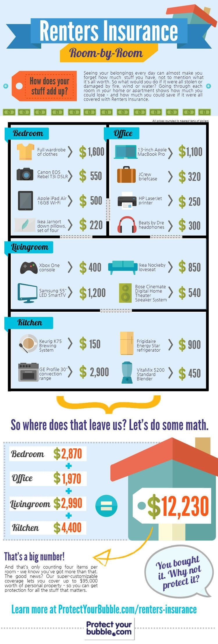 How To Calculate How Much Renter S Insurance Is Needed Tenant