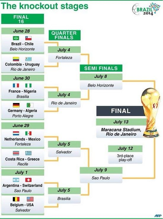 Fifa Knockout Stage World Cup Round Of World Cup Round Of Bracket Knockout Stage Of Fifa