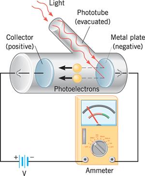 Quarkology 94b Photoelectric Effect Physics High School Modern Physics Physics