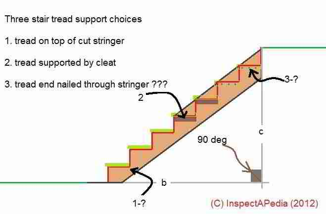 Best Building Deck Stair Stringers Stairs Pinned By Www Modlar 400 x 300