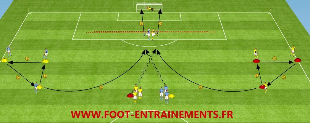 Cet exercice de football est pour un entrainement ou vous travaillez les passes courtes ...