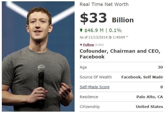 Mark Zuckerberg Net Worth Net Worth Internet News Worth