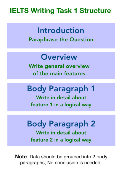 Ielt Writing Task 1 Describing A Proces Diagram Academic Ielts Paraphrase Opinion Essay