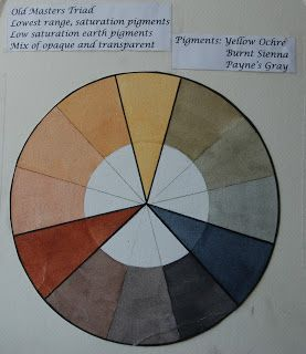 Limited Palettes In Watercolor Palette Watercolor Pallet Painting