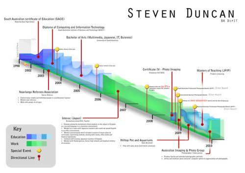 Steven Duncan Graphic Designer  Above  Beyond Resumes