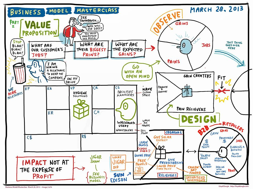 Best Business Model Canvas Images On