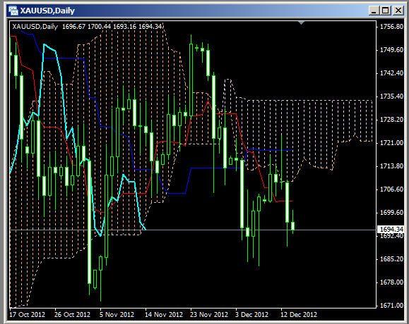 Ichimoku Glance Forex Charts