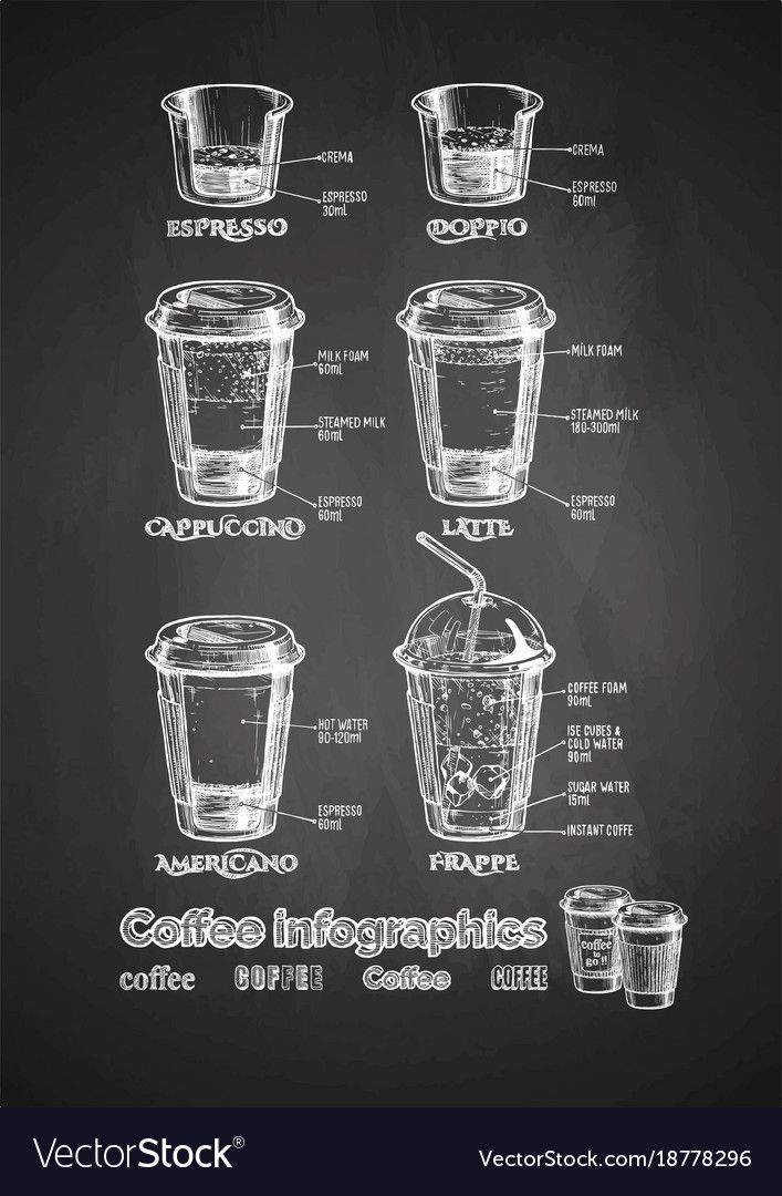 Photo of Vector coffee infographics set on chalkboard. Types of coffee-to-go in paper cup…