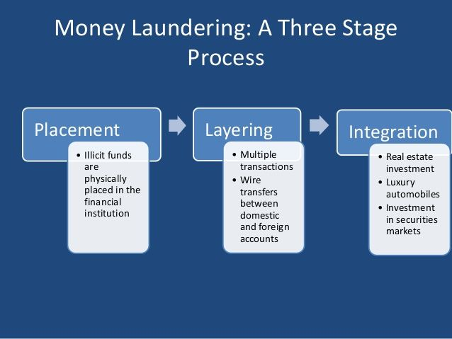 anti money laundering research papers View anti money laundering research papers on academiaedu for free.