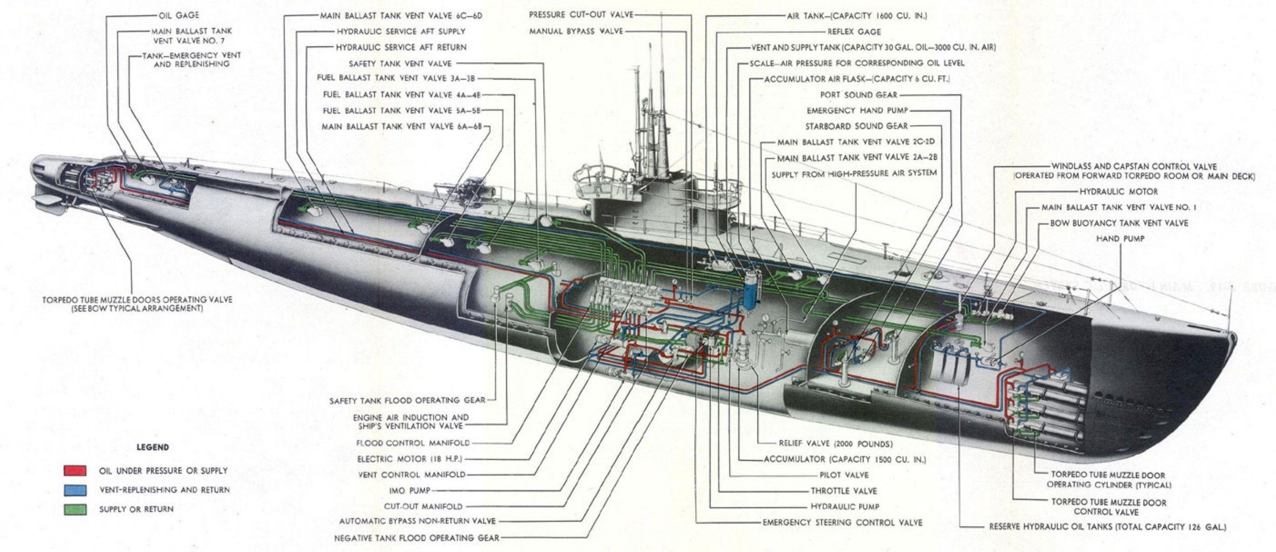 Balao Class Submarine Layout