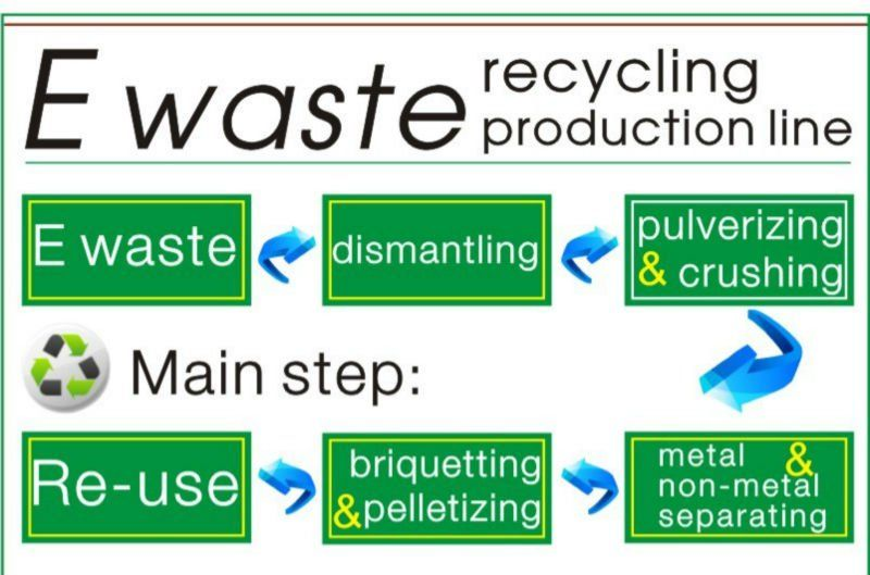 Electronic Waste Recycling Process Electronic Waste Recycling E Waste Recycling Recycling Process
