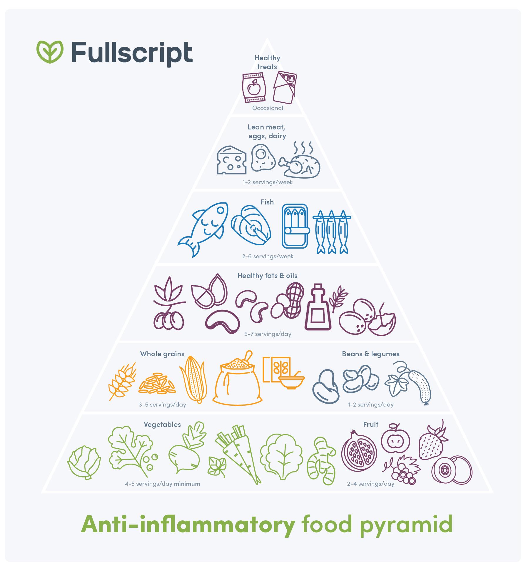 low gi anti inflammatory diet