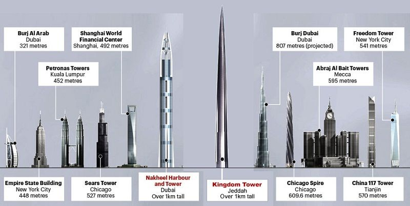 World S Tallest Building Is Under Construction Architecture
