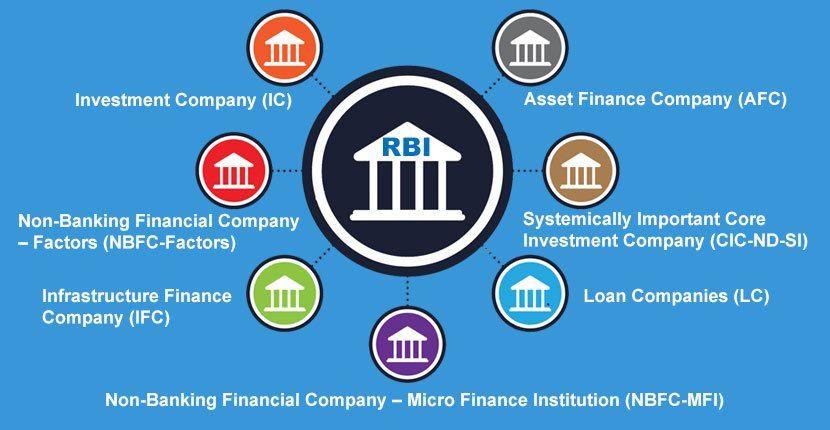 Ivl Finance Business Loan Ivl Finance Best Personal Loans In India Finance Business Loans Investment Companies