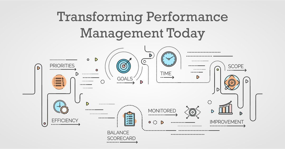 Modern Performance Management Approach by PossibleWorks
