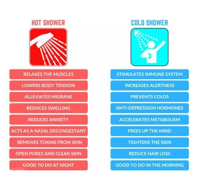 Hot Shower vs Cold Shower  running shoe  Cold bath