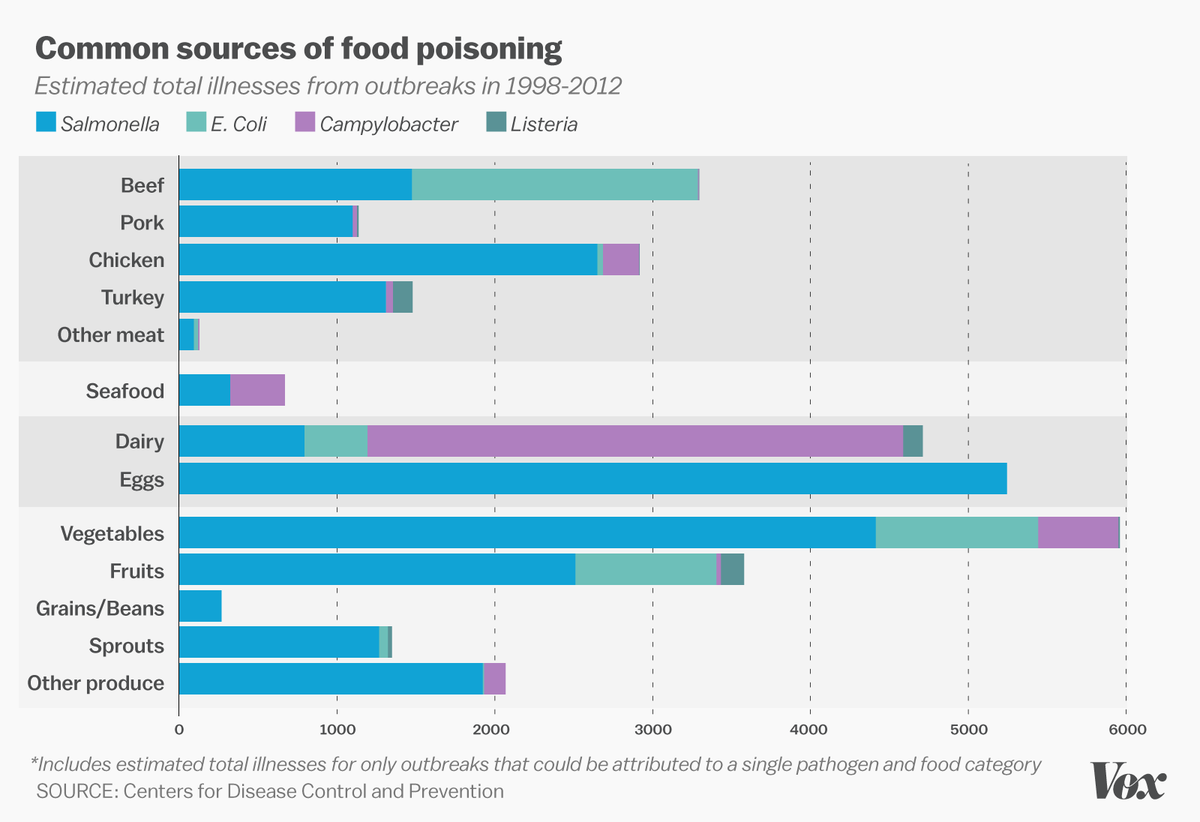 1 In 6 Americans Gets Food Poisoning Every Year This Law Should Change That Food Poisoning Fruits And Veggies Food Safety