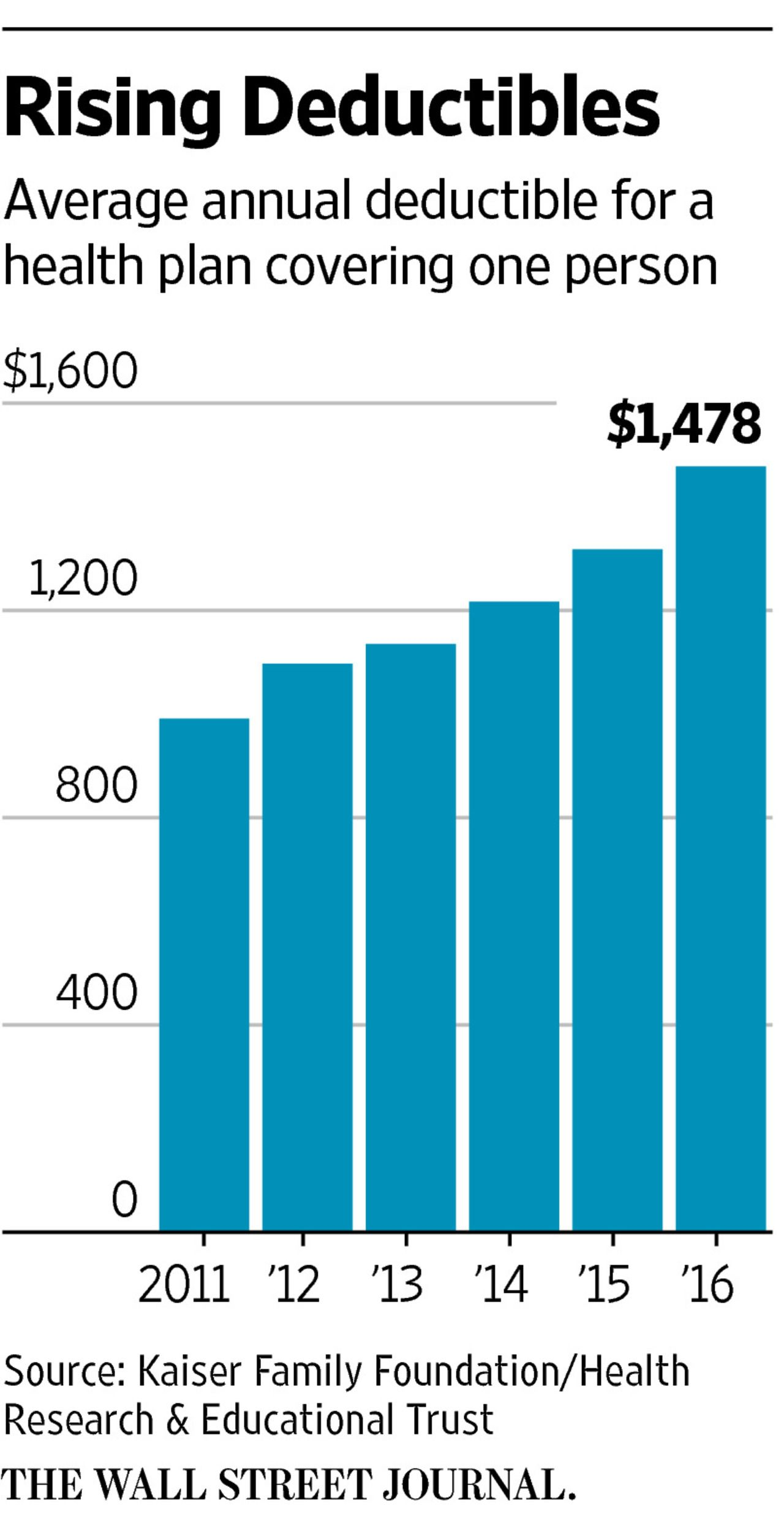 Employers shift higher healthcare costs to workers wsj