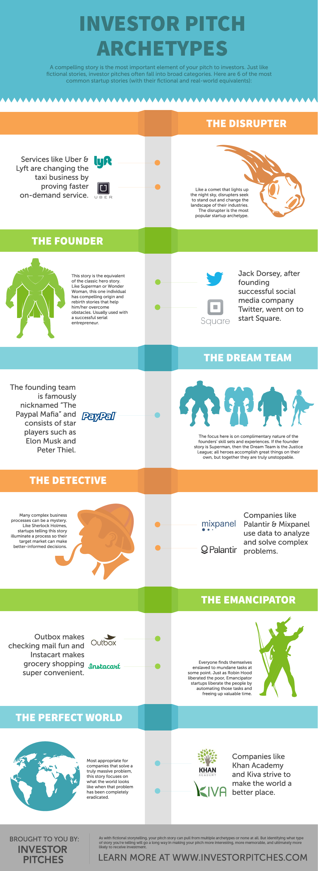 INFOGRAPHIC Investor Pitch Archetypes InvestorPitchescom - Angel investor pitch template