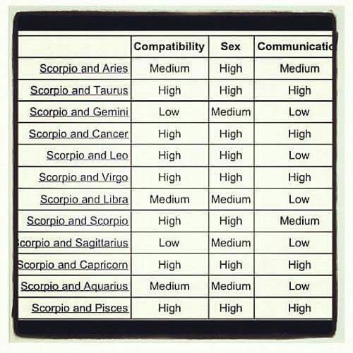 Yes perfect virgo and capricorn all good also pin by kimberley worden on zodiac scorpio rh pinterest