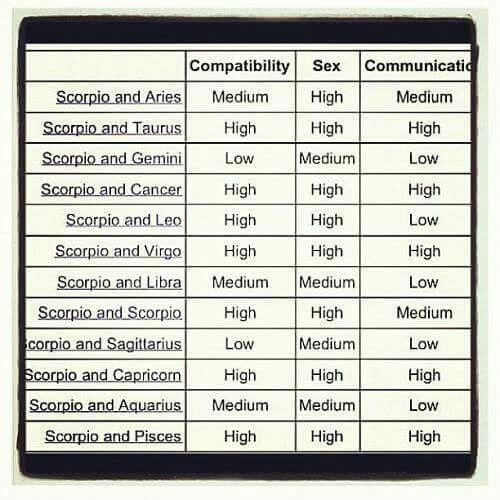 Zodiac compatibility scorpio