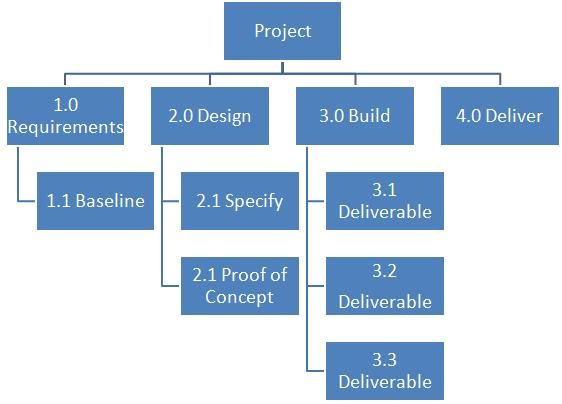 Work Breakdown Structure is a process of dividing complex projects - work breakdown structure sample