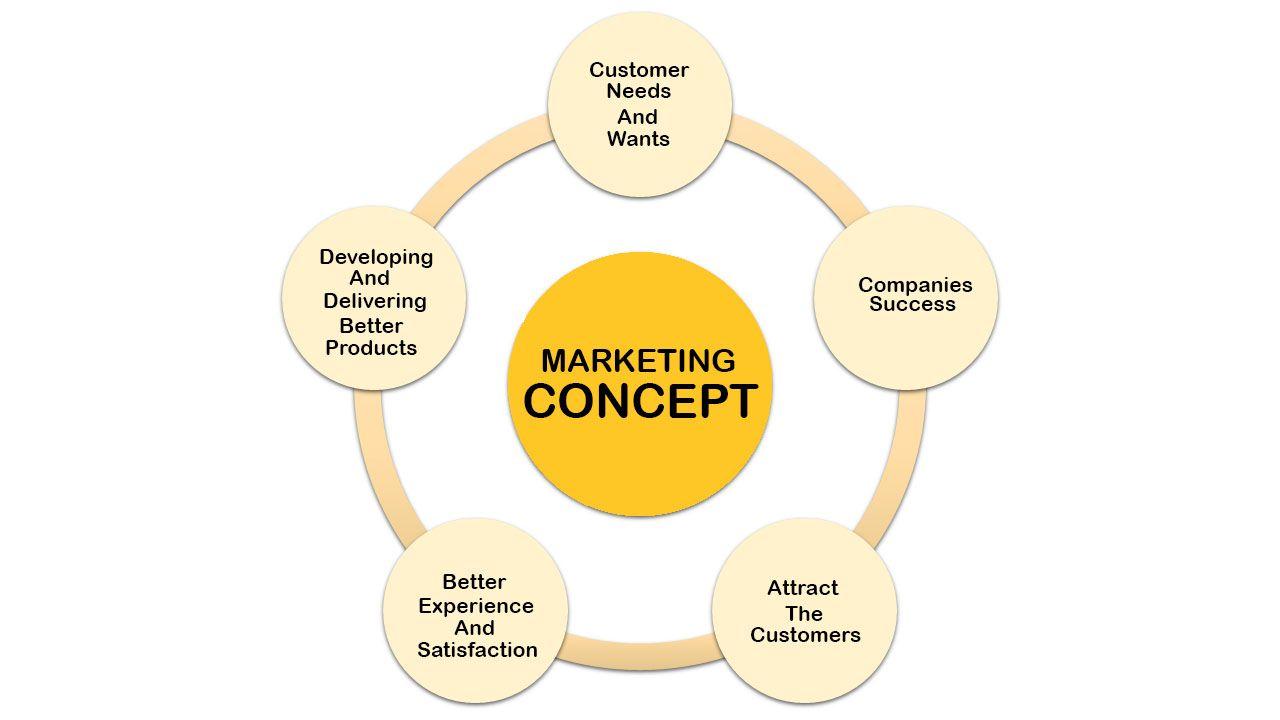 Marketing Concept | Marketing concept, Marketing, Concept