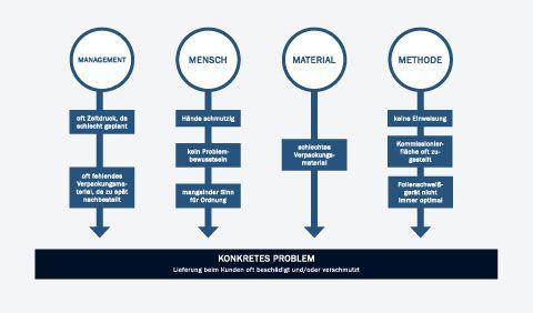 Ursache-Wirkung-Diagramm | wissenschaftliche Arbeit ...