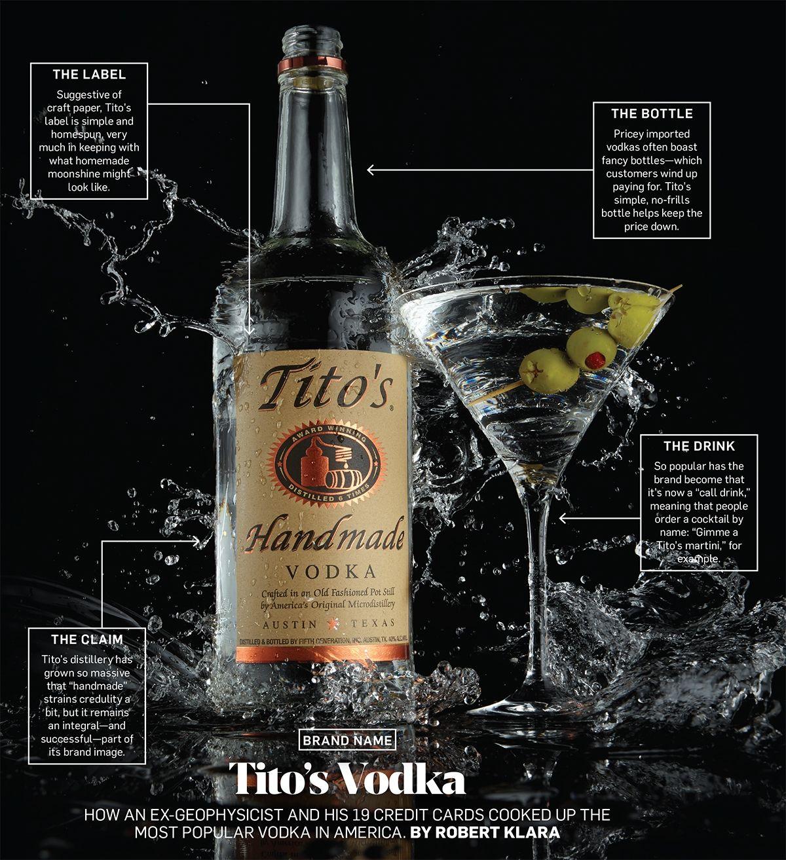 How Tito S Vodka Poured On The Charm And Grew Bigger Than Texas Vodka Titos Vodka Recipes Mojito Recipe Classic